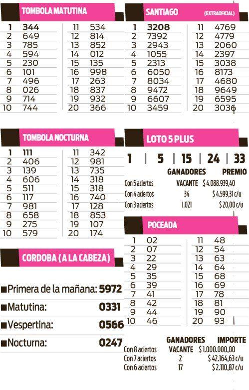 Quinielas Tómbolas, Santiago, Loto 5 Plus, Poceada y Córdoba