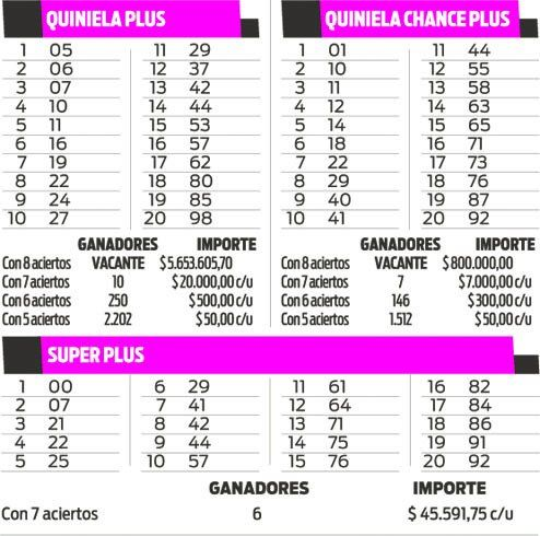 QUINIELA PLUS - CHANCE PLUS - SUPER PLUS