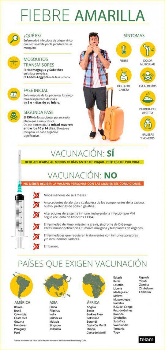 Todo lo que tenés que saber para vacunarte contra la fiebre amarilla