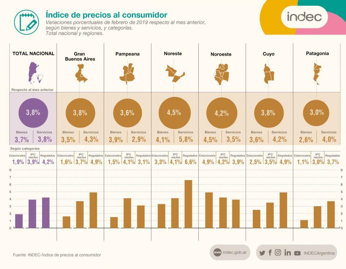 Indec: la inflación de febrero fue del 3,8% y acumuló 51,3% en los últimos 12 meses