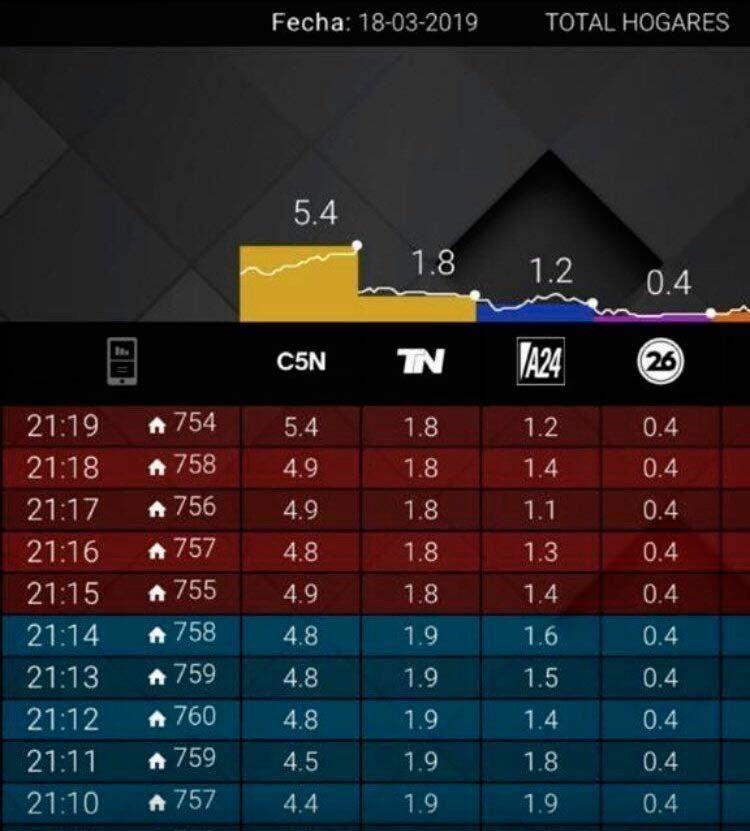 En cable, C5N triplicó el rating de sus competidores