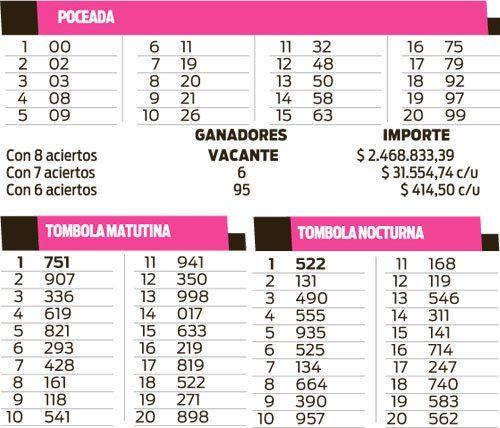 Quinielas Tómbola y Poceada