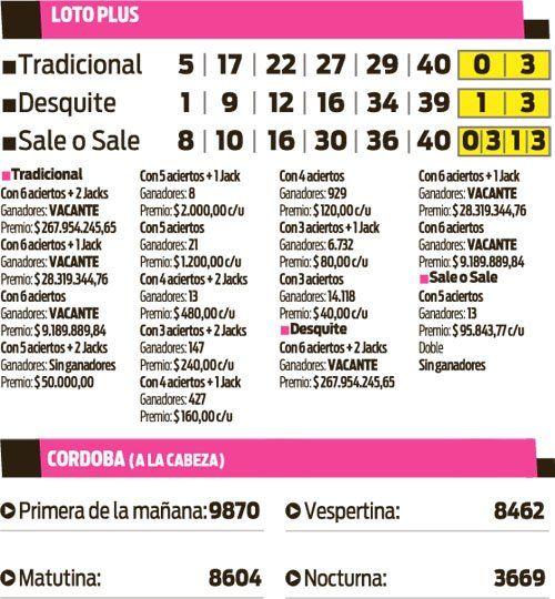 Loto Plus y Córdoba