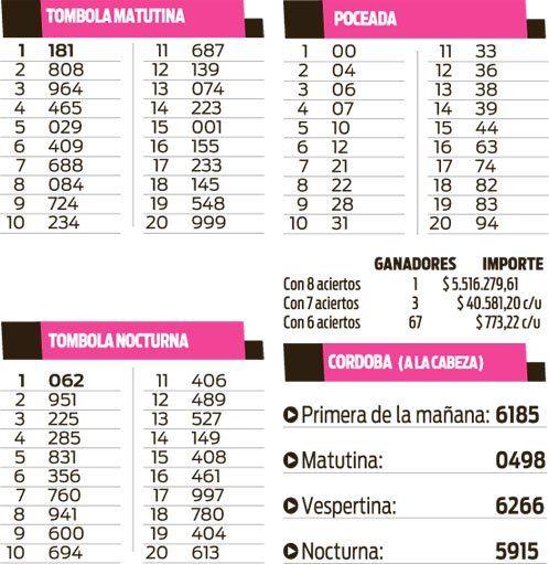 Quinielas Tómbola, Poceada y Córdoba