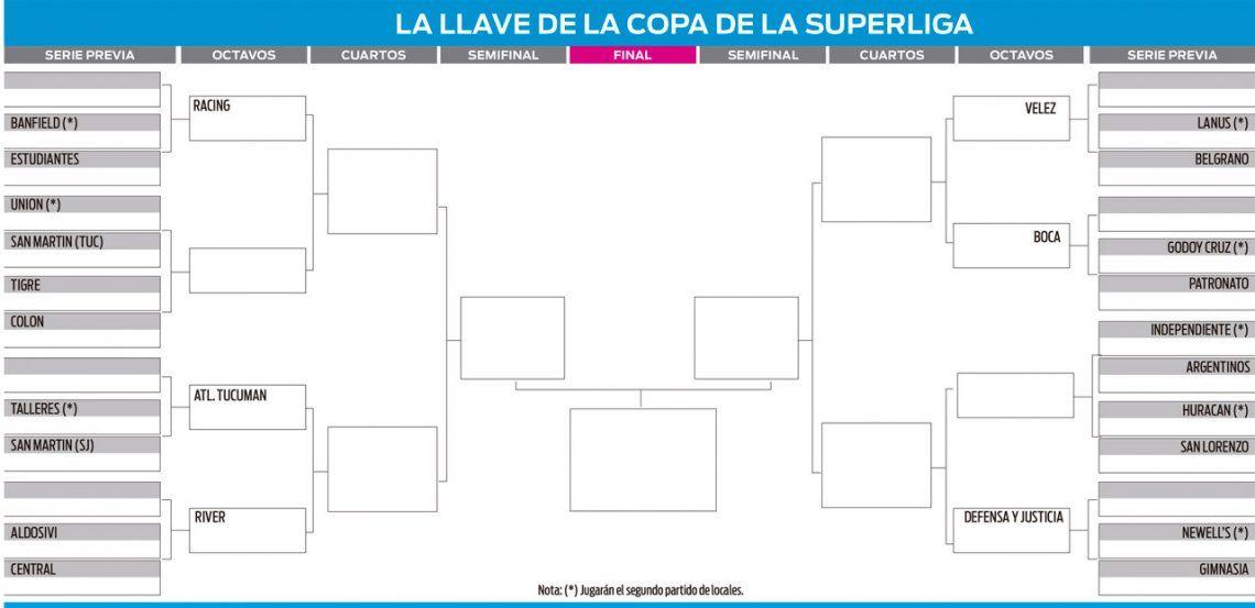 Copa de la Superliga: todos los cruces, días y horarios