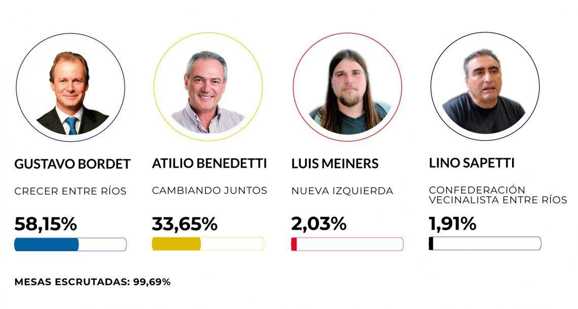 PASO Entre Ríos: Bordet superó a Cambiemos por más de 24 puntos