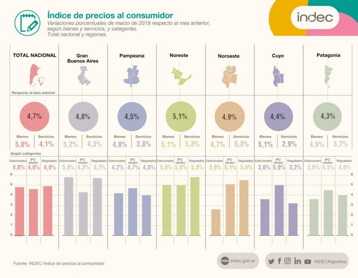 Indec: la inflación de marzo fue de 4,7% y acumuló un alza de 11,8% en el primer trimestre