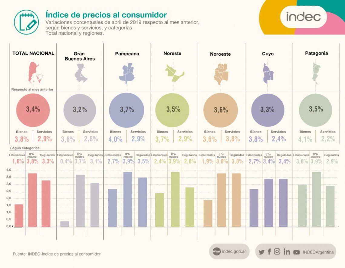 La inflación subió en abril 3,4 % y 55,8% interanual en los últimos 12 meses, según el Indec