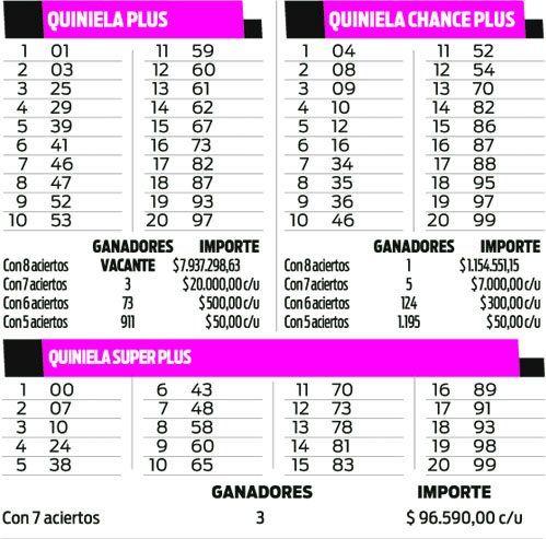 Quinielas Plus, Superplus, Chance Plus
