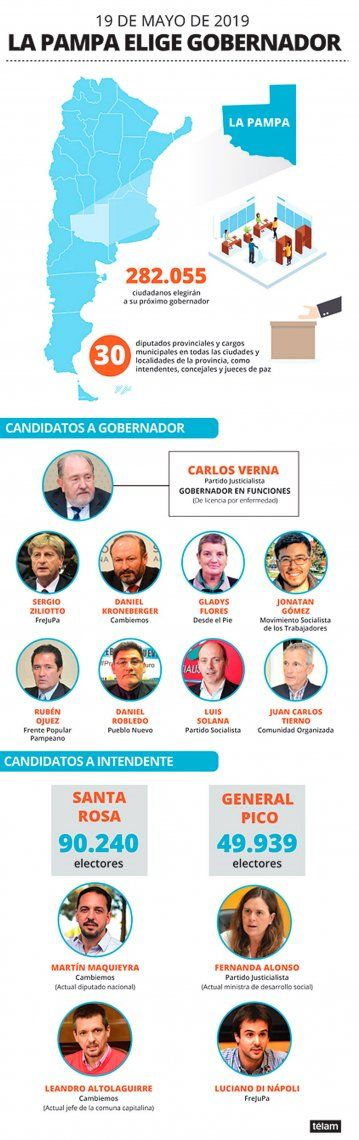 La Pampa: el peronismo alcanzó un amplio triunfo y Cambiemos sufrió otro revés electoral