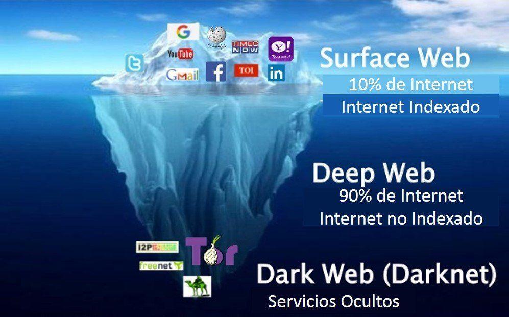 Cómo es la Deep Web, la red donde se movía el pediatra del Garraham detenido por pornografía infantil