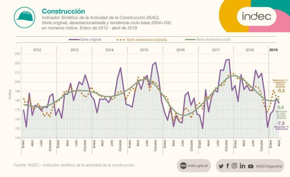 La construcción bajó 0,3% en abril y 7,5% interanual