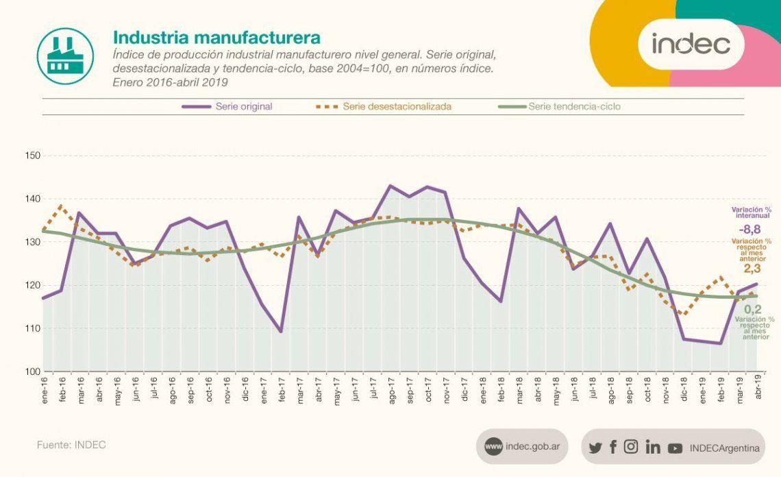 La industria creció 2,3% en abril y cayó 8,8% en los últimos 12 meses