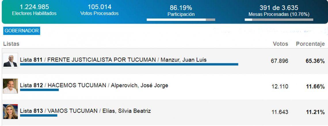 Superdomingo de elecciones | El peronismo retuvo Tucumán, Entre Ríos y Chubut y Cambiemos ganó en Jujuy