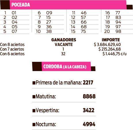 POCEADA - CORDOBA