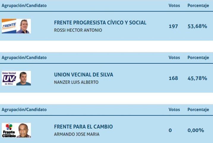No se votaron ni ellos: candidatos santafecinos sacaron cero votos