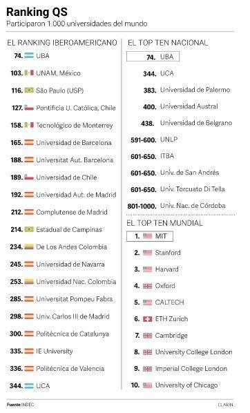 Por quinto año consecutivo, la UBA fue elegida como la mejor universidad de Iberoamérica
