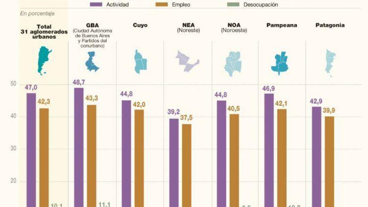 El Conurbano es la zona con más desempleo y en Chaco casi no hay