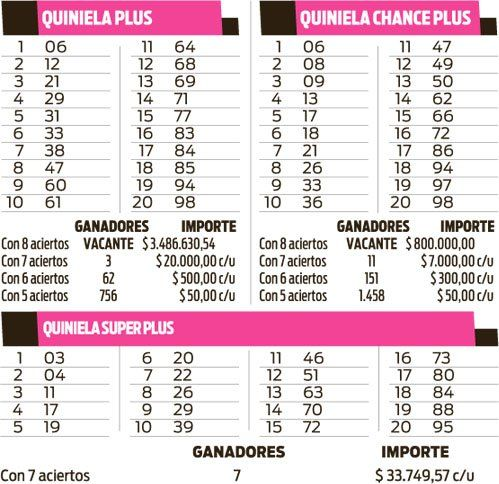 Quinielas Plus, Superplus y Chance Plus
