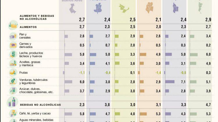 Cuáles fueron los precios que más aumentaron en junio según el Indec