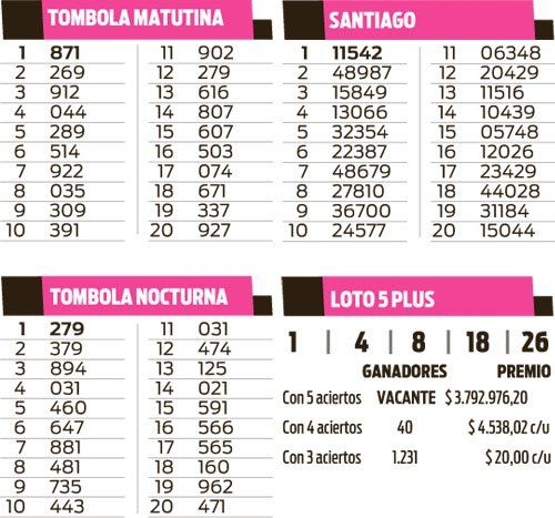 Quiniela Tómbola, Loto Plus 5 y Santiago