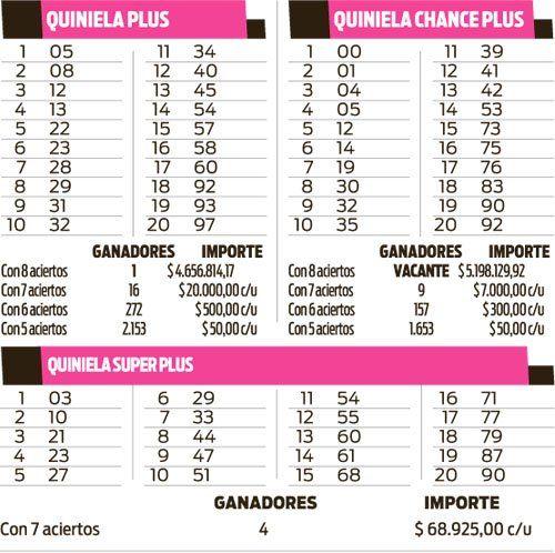Quiniela Plus, Superplus y Chance Plus