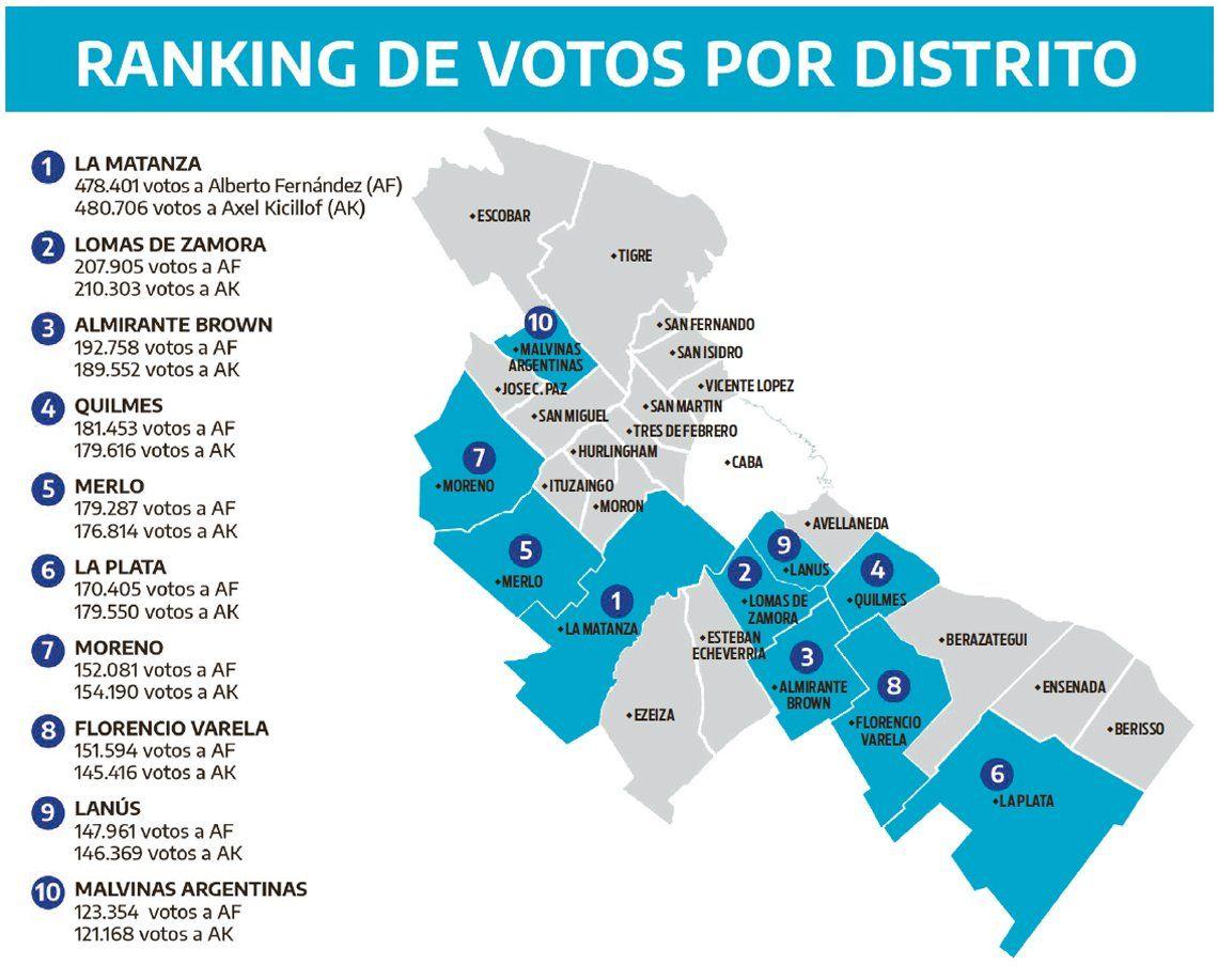 PASO 2019 | El rol de los municipios en el voto para el Frente de Todos