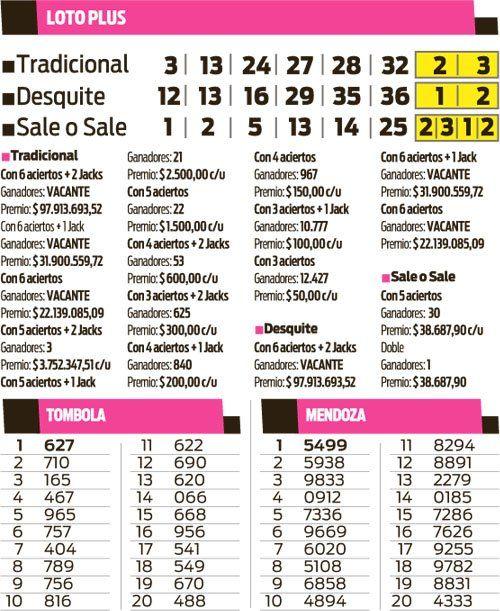Loto Plus, Quiniela Tómbola y Mendoza