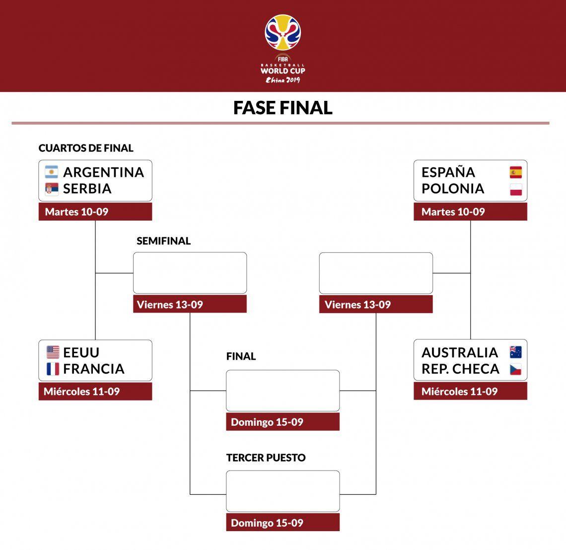 Infografía | Así quedaron los cruces de cuartos de final del Mundial de China