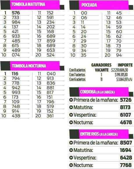 LOS TOMBOLA - POCEADA - CORDOBA - ENTRE RIOS