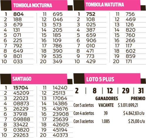 Quinielas Tómbolas, Santiago y Loto 5 Plus