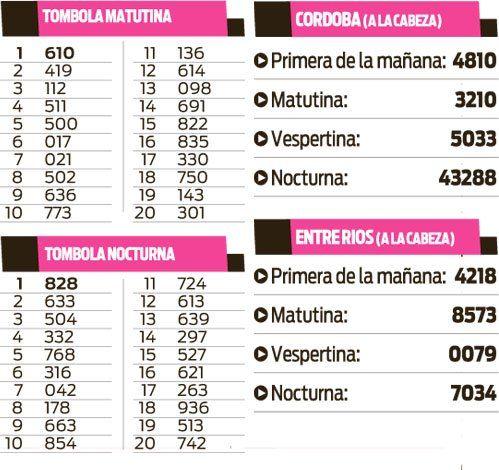 Quinielas Tómbola, Córdoba y Entre Ríos