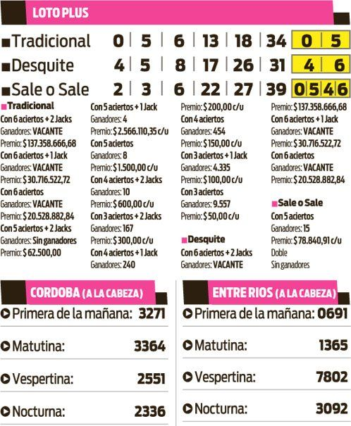 Loto Plus, Córdoba y Entre Rios