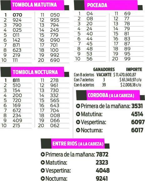 Quiniela Tómbolas, Poceada, Córdoba y Entre Ríos