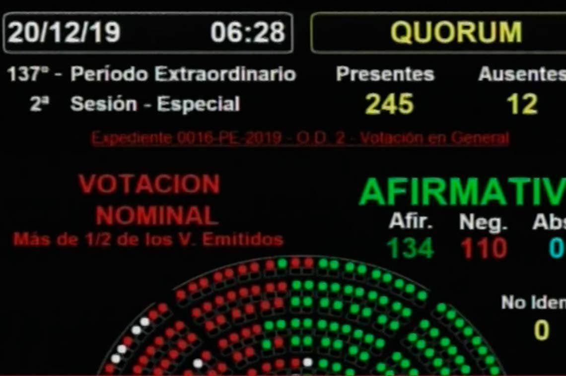 Diputados dio media sanción a la Ley de Emergencia Económica