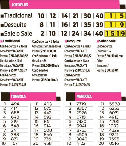 Loto Plus 5, Tómbola y Mendoza