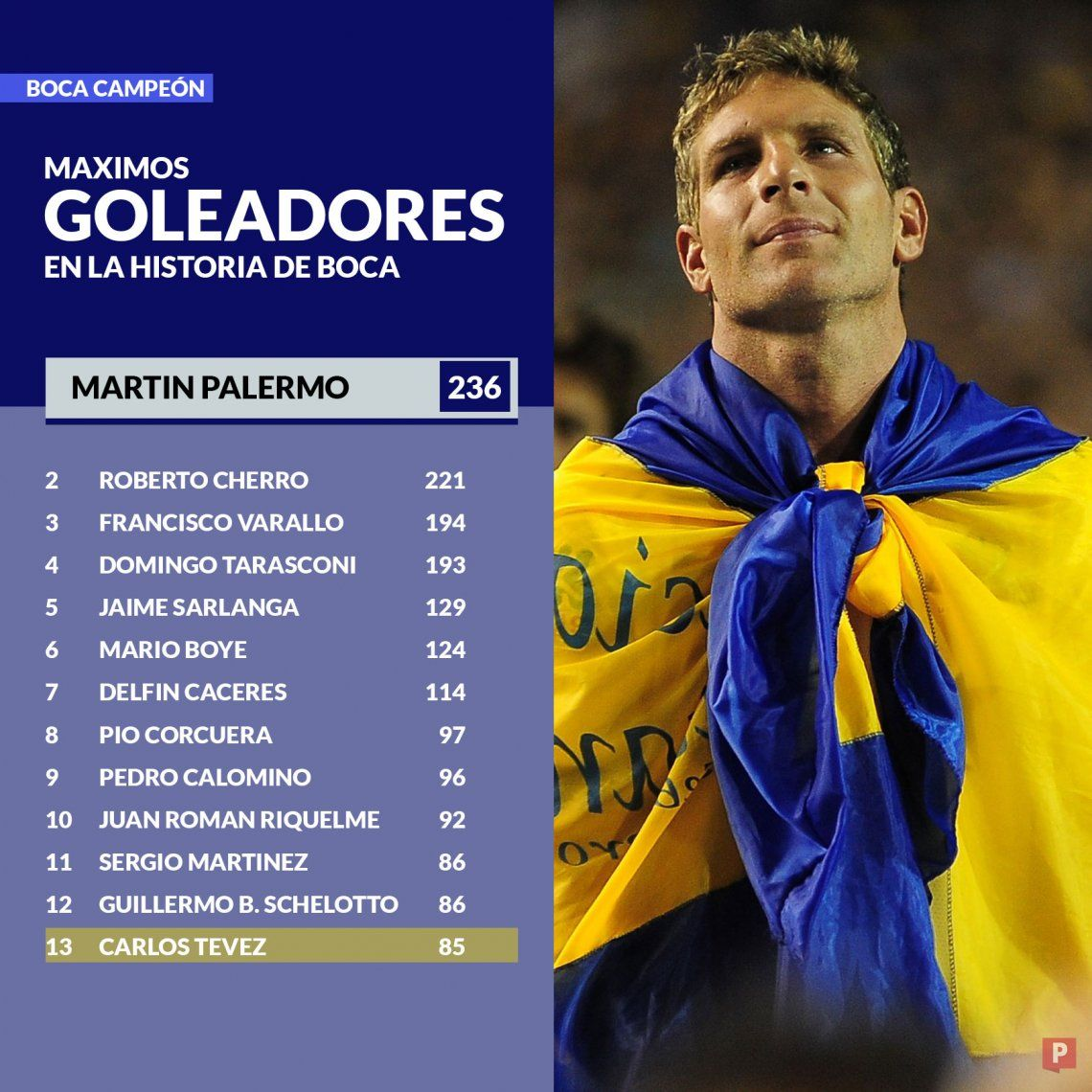 Infografía: así quedó Carlos Tevez en la tabla de máximos goleadores de Boca