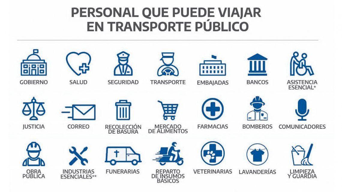 Cuáles son los documentos necesarios para viajar en el transporte público