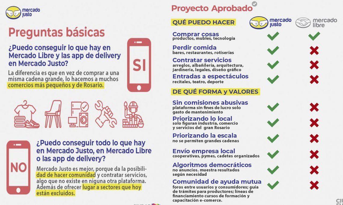 Cómo funcionará Mercado Justo, la aplicación de Rosario para competir con Mercado Libre