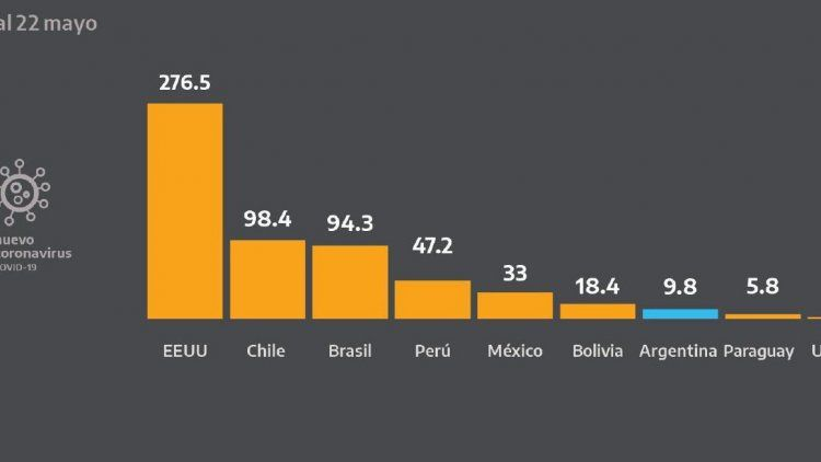 Salud pidió disculpas por errores en un gráfico exhibido por Alberto Fernández
