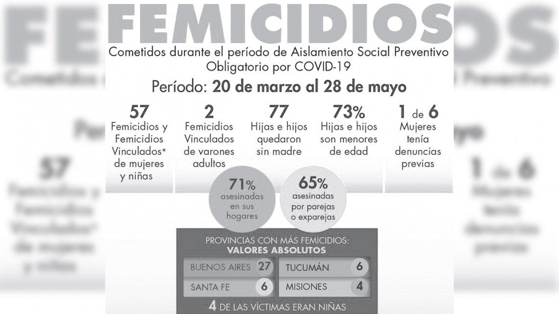Durante la cuarentena, el 71% de los femicidios ocurrió en hogares de las víctimas