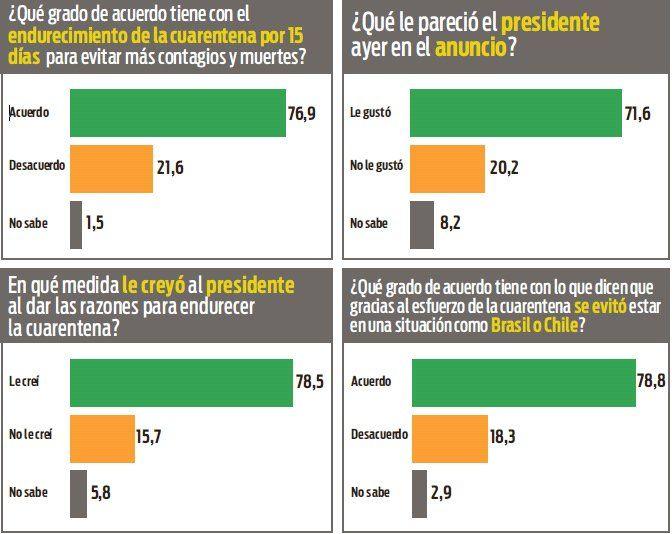 Cuarentena: casi 80% de apoyo a las medidas anunciadas por Alberto Fernández