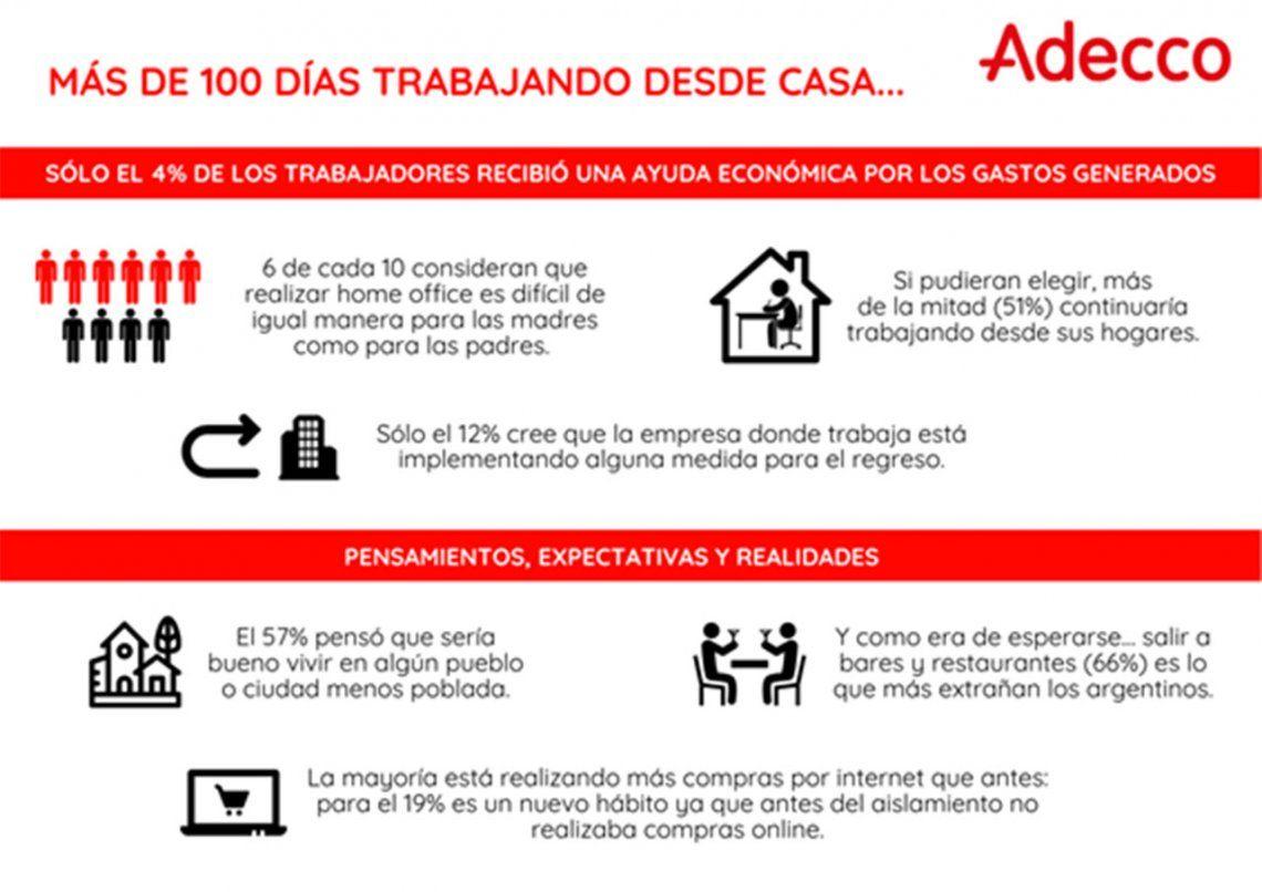 Home office: sólo el 4% de los trabajadores recibió una ayuda económica por los gastos generados