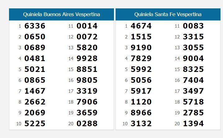 Quinielas vespertinas: todos los resultados del miércoles 8 de julio