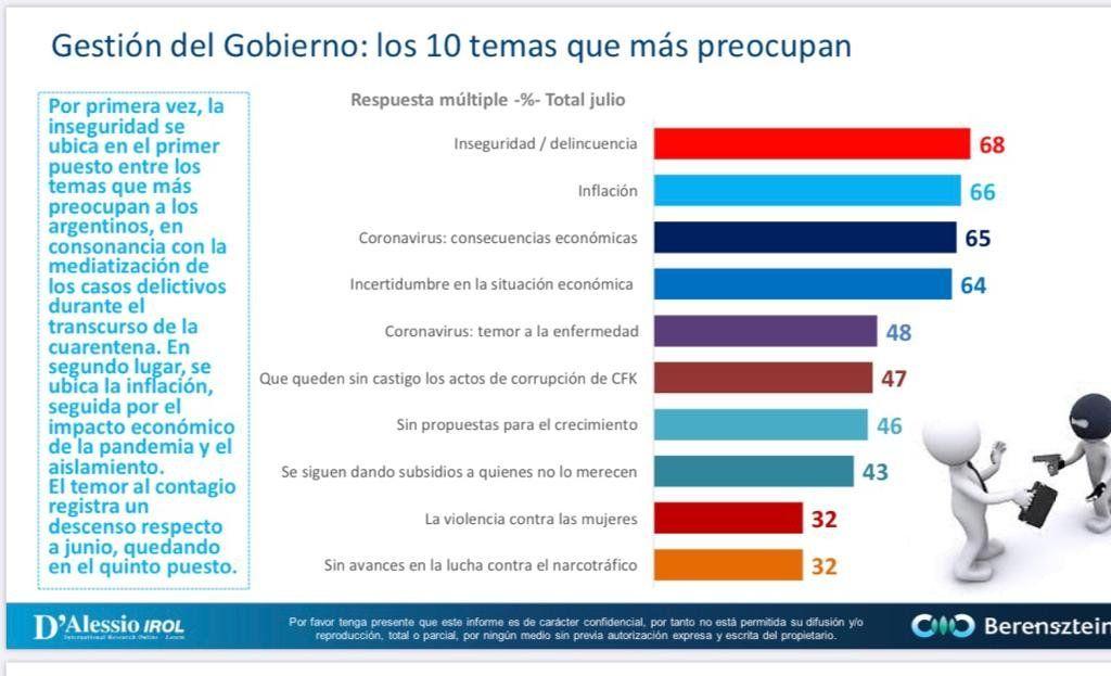 La inseguridad es la mayor preocupación de los argentinos