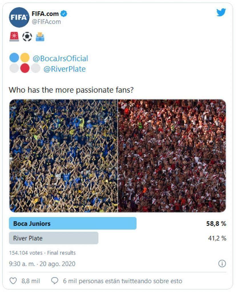En una encuesta de FIFA, la hinchada de Boca le ganó a la de River