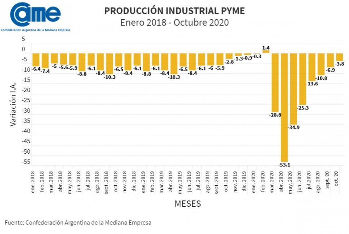 La caída de la producción de pymes industriales de octubre fue la menor desde el inicio de la pandemia