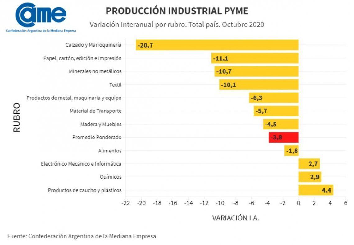 Evolución sectorial de la producción de pymes industriales