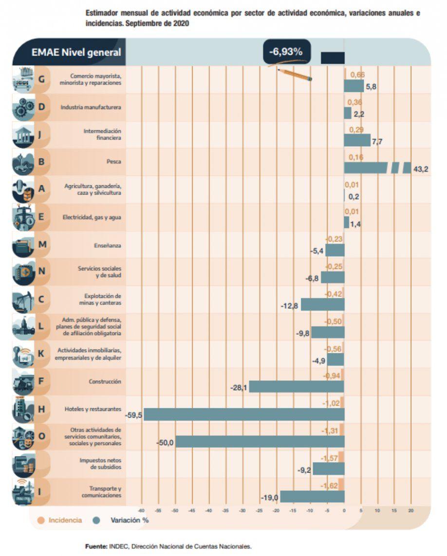 La actividad económica mostró en septiembre una gran disparidad por sectores