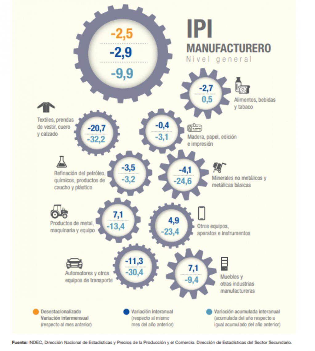Industria: evolución sectorial de octubre